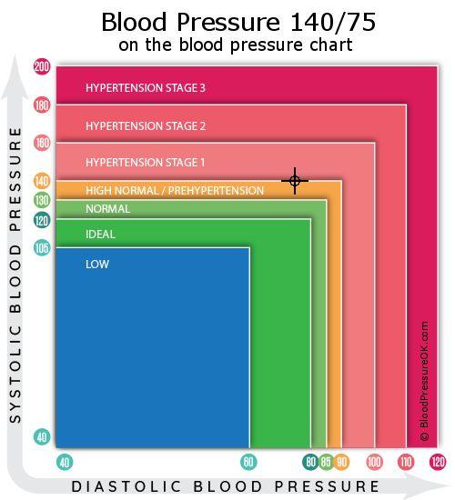 magas vérnyomás program a klinikán magas vérnyomás kezelése porlasztóval