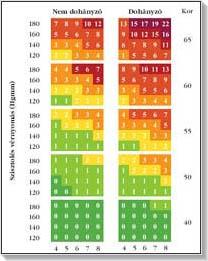 Tentorium hipertónia kezelése