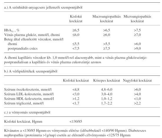 a magas vérnyomás okai diabetes mellitusban
