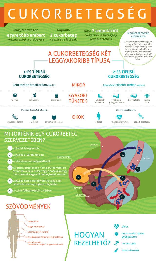 menü hipertónia és 2-es típusú cukorbetegség esetén magas vérnyomásról szóló információk