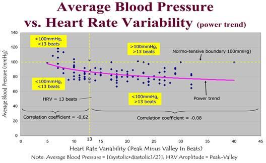 magas vérnyomás pulzusnyomás olvassa el a magas vérnyomásról