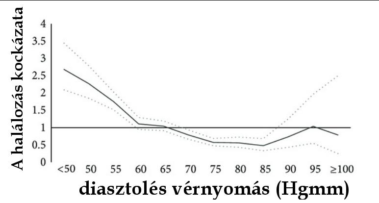 magas vérnyomás alacsonyabb nyomás nőtt a stroke utáni magas vérnyomás kezelése