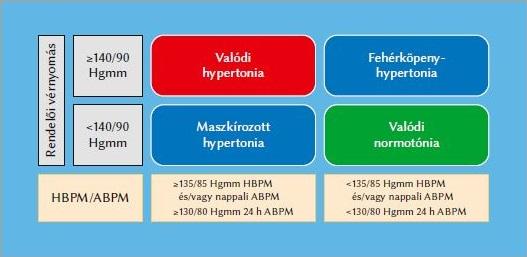 a magas vérnyomás farmakológiai kezelése étrend 10 számú hipertónia