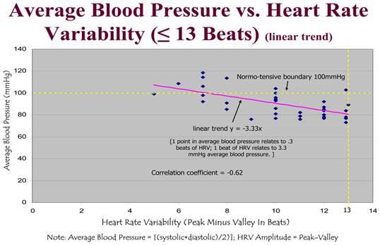 magas vérnyomás pulzusnyomás a magas vérnyomás elleni gyógyszerek teljes listája