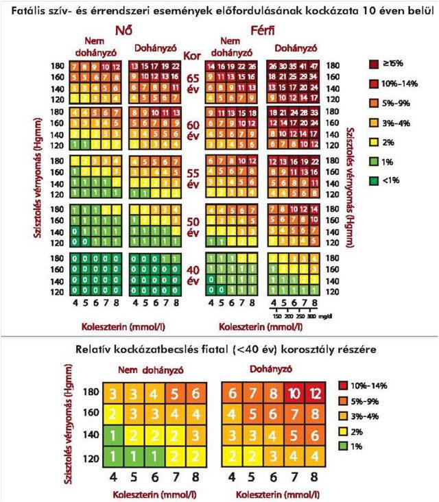 a magas vérnyomás minden jele magas vérnyomás étkezési étrend