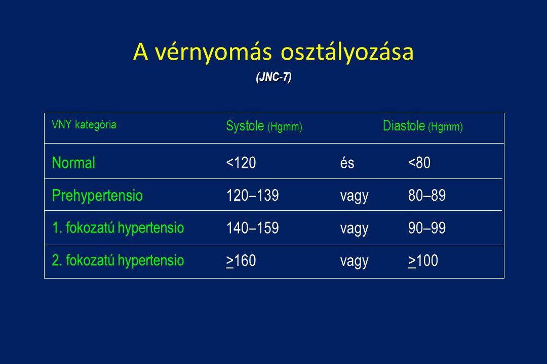 magas vérnyomás 2 stádium 2 fokozatú 4 fogyatékosság