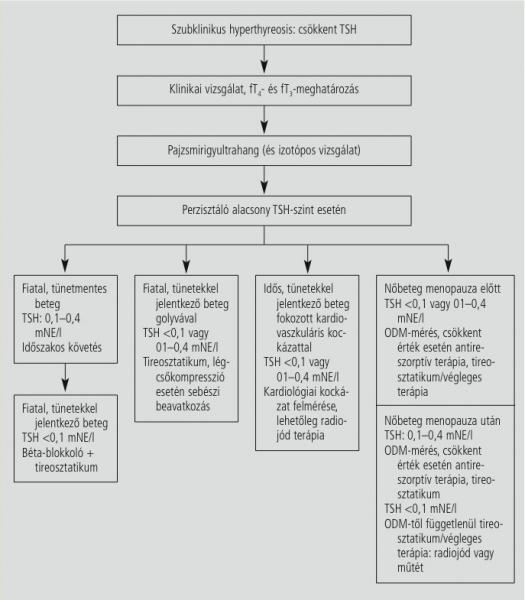 magas vérnyomás 3 fokozatú kezelés a 2 fokozatig magas vérnyomás-támadás elsősegély