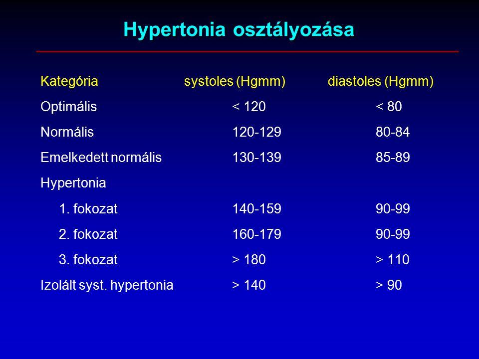 hipertónia fogalma
