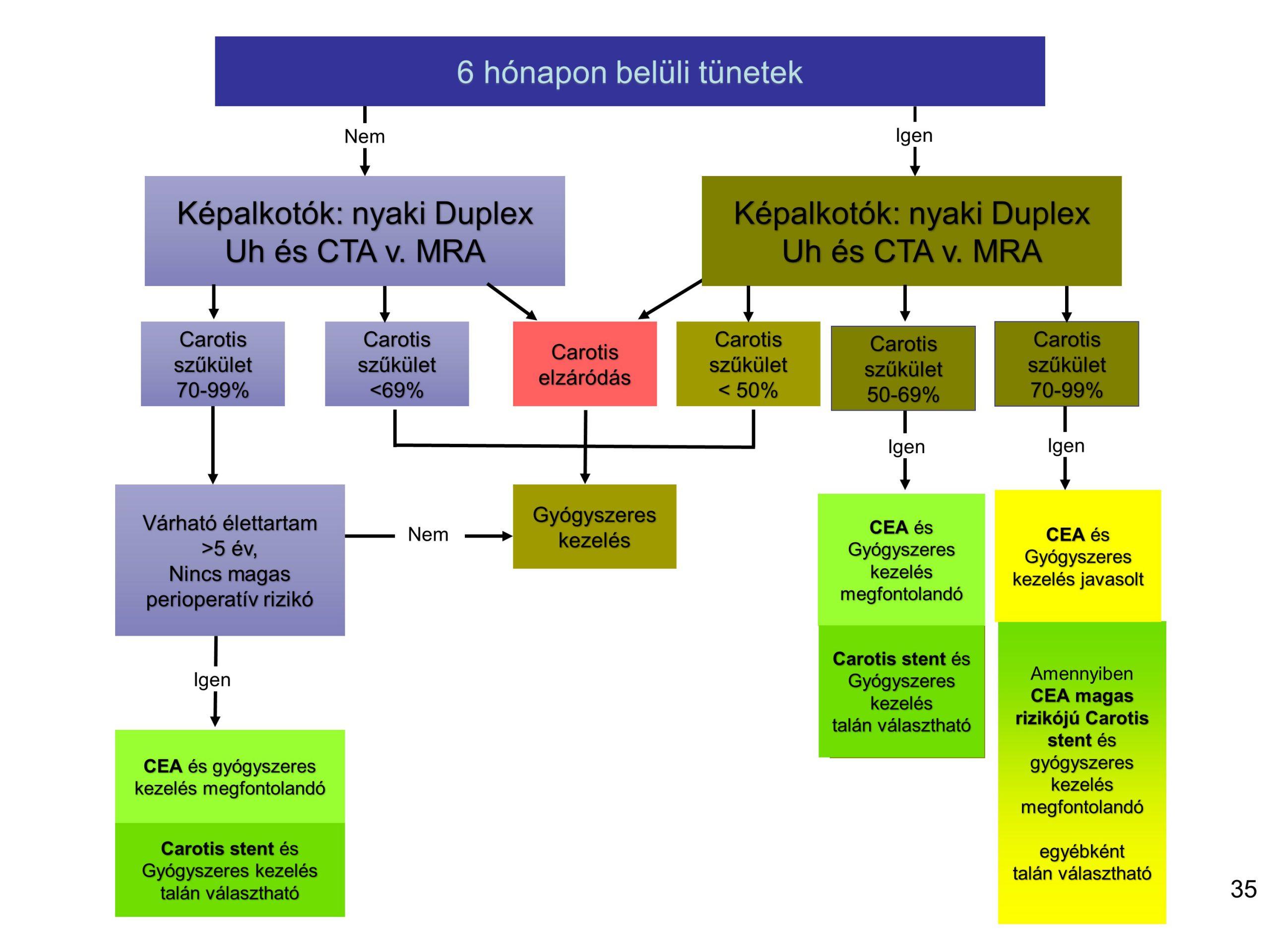 magas vérnyomás neuropatológus
