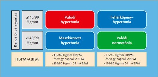 másodfokú hipertónia kockázata 4