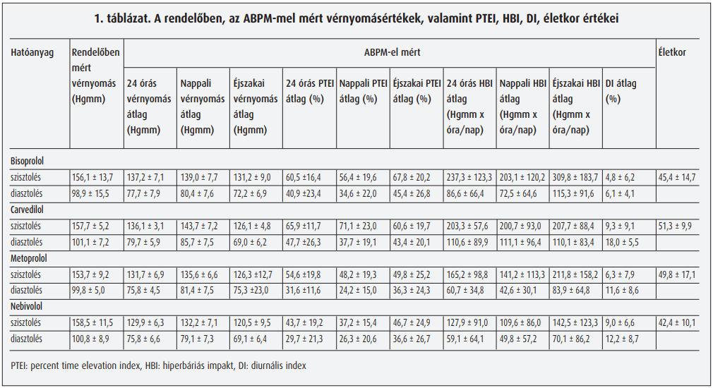 béta-blokkolók hipertónia ajánlásokhoz bogár gyógyszer férfi magas vérnyomás kezelés