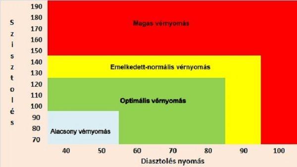 alacsony vagy magas hipertónia