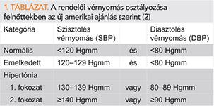 magas vérnyomás 2 fokozat 2 kockázat, mi ez