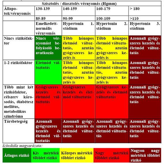 magas vérnyomás 3 fokú kockázat 4 mi ez magas vérnyomás 40 évesen hogyan kell kezelni