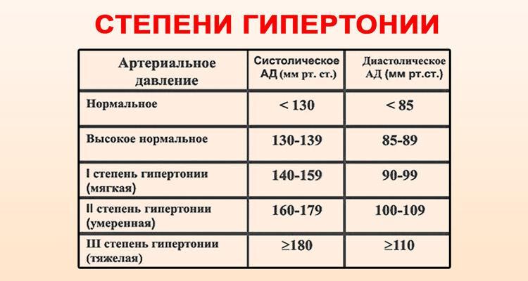 4 fokozatú magas vérnyomás, 3 fokozat hercules és magas vérnyomás