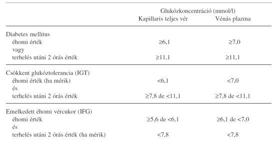 magas vérnyomás kezelése nikotinsavval tiazid diuretikum magas vérnyomás kezelésére