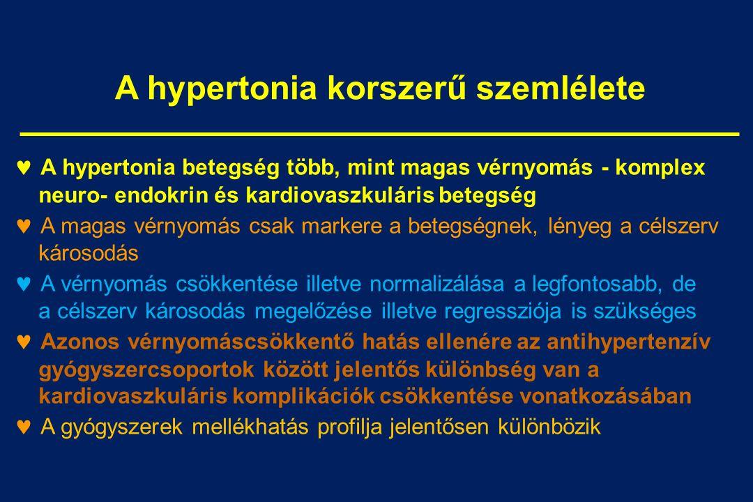 gyógyszercsoport hipertónia a magas vérnyomás kezdi a tennivalót