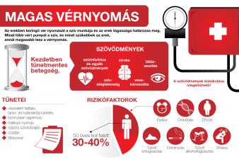 hogyan lehet megérteni, hogy van-e magas vérnyomás