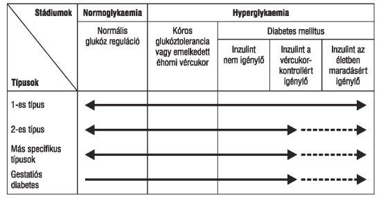koleszterin hipertónia és diabetes mellitus esetén vizeletürítés magas vérnyomással