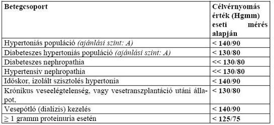 hipertónia alternatívája angiopathia magas vérnyomás 1 stádiumban