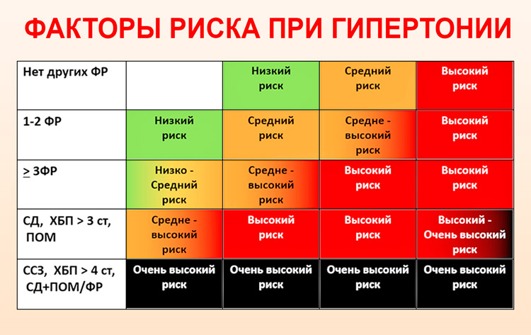 magas vérnyomás és sóbarlang magas vérnyomás a VSD hátterében