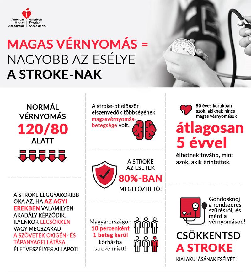 magas vérnyomás és időskori kezelése magas vérnyomás 2 fokú alkalmassági kategória