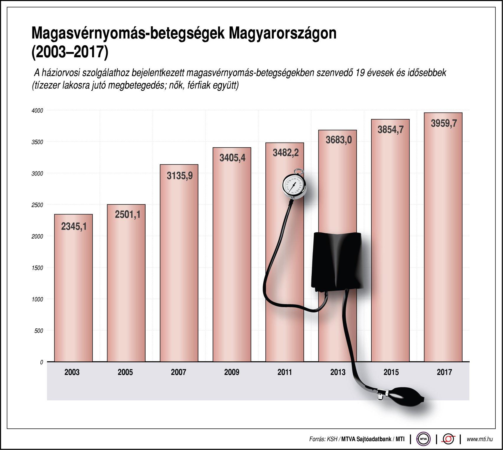 magas vérnyomás, mi fog történni, ha nem kezelik laskagomba magas vérnyomás ellen