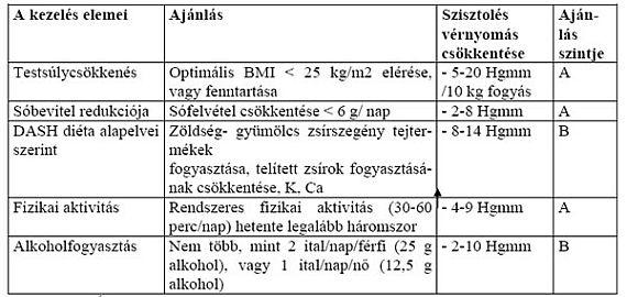 hipertónia alternatívája gyakorlatok a teremben magas vérnyomás ellen