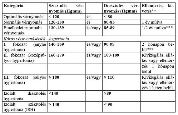 gyerekek átlagos vérnyomása