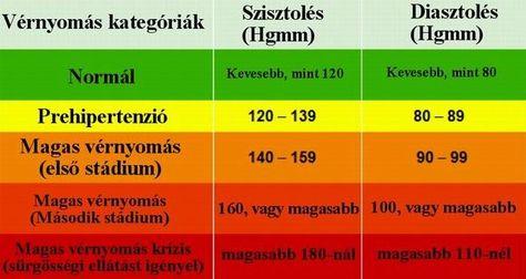 A brandy hatása a vérnyomásra - Bécs