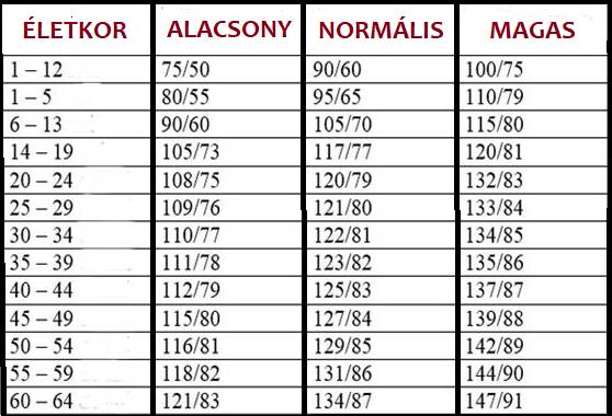 magas vérnyomás 1 fok 10 étel magas vérnyomás ellen