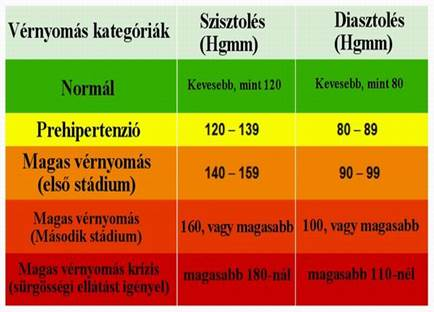 magas vérnyomás 1 stádium 2 kockázat