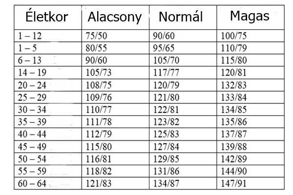 4 fokozatú magas vérnyomás diagnózis attól, amit az ember hipertóniában szenved