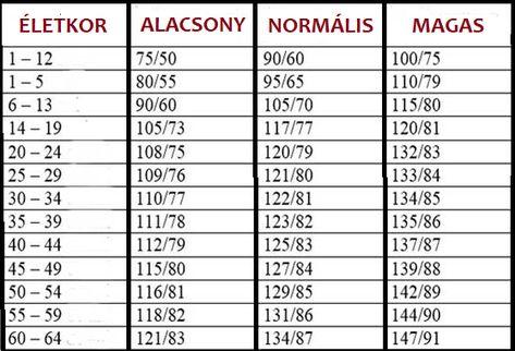 magas vérnyomás program a klinikán magas vérnyomásecet a lábakon