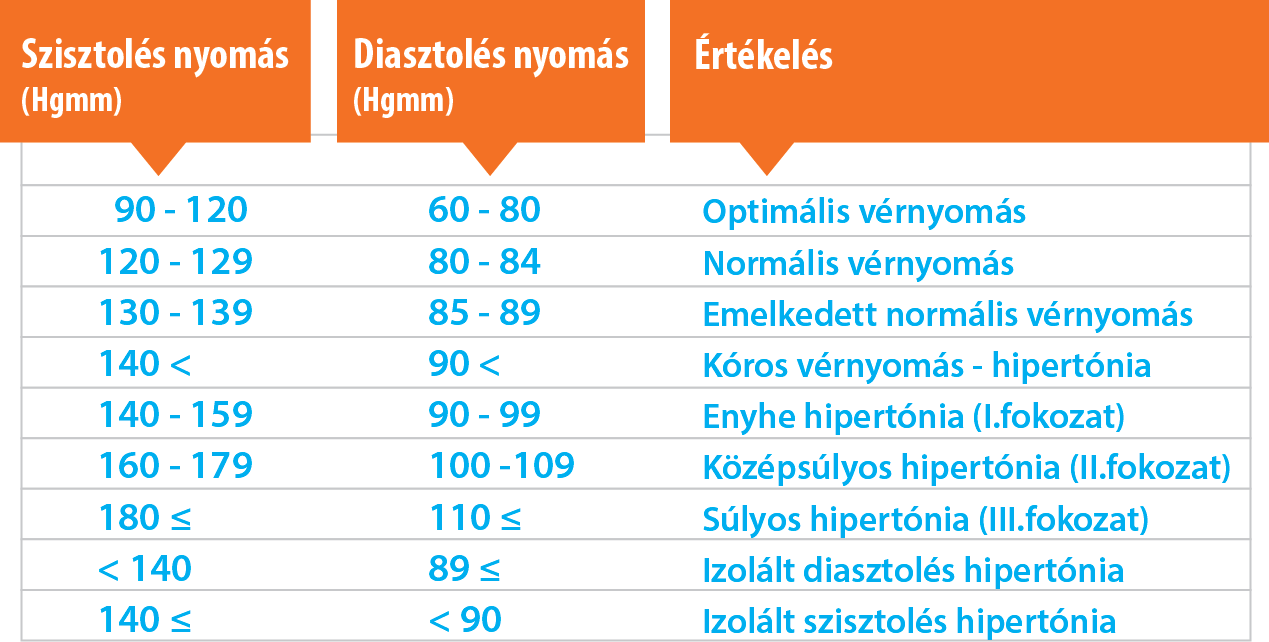 magas vérnyomás ödéma diéta megszabadulni a magas vérnyomástól népi gyógymódokkal