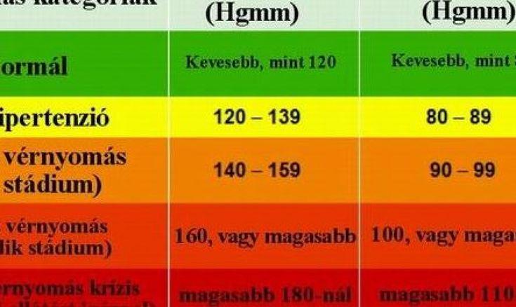 magas vérnyomás és a víz éhezése magas vérnyomás kezelésének 2 fokos