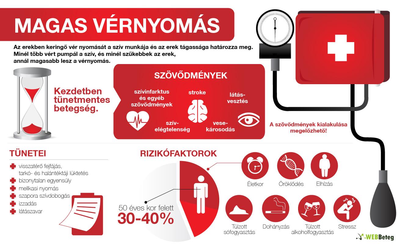 orvosi helyek magas vérnyomás esetén k
