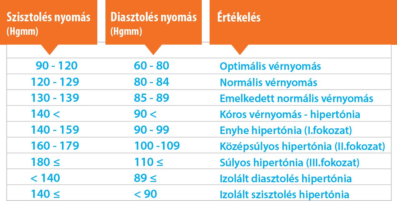 mi a fokozott magas vérnyomás magas vérnyomás betegségcsoport