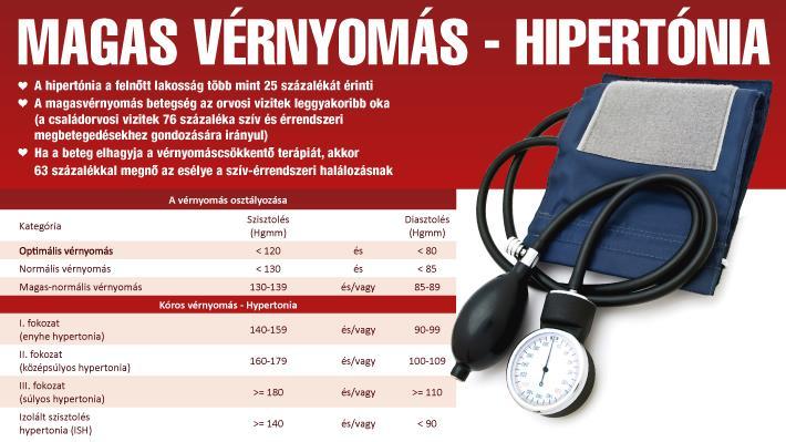 hideg pakolás magas vérnyomás ellen egy nap éhomi magas vérnyomás