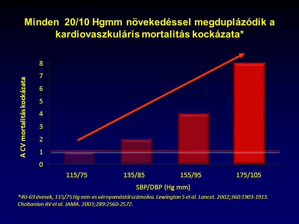 magas vérnyomás gyógyszerek nélküli kezelése magnéziummal antibiotikumok és magas vérnyomás