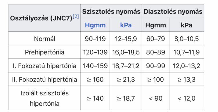 vérnyomás alacsony per érték