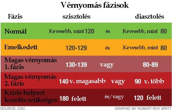 2 fokos magas vérnyomás esetén mekkora a nyomás