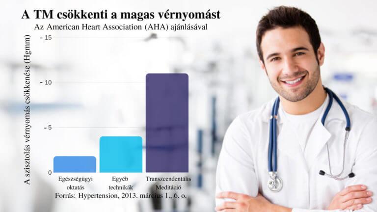 technikák a magas vérnyomás kezelésére