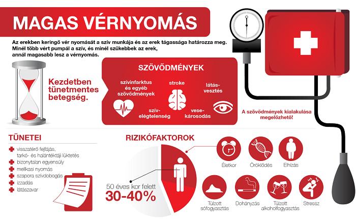 magas vérnyomás ápolási terv