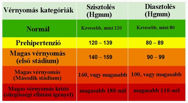 magas vérnyomás terjed izom hipertónia az