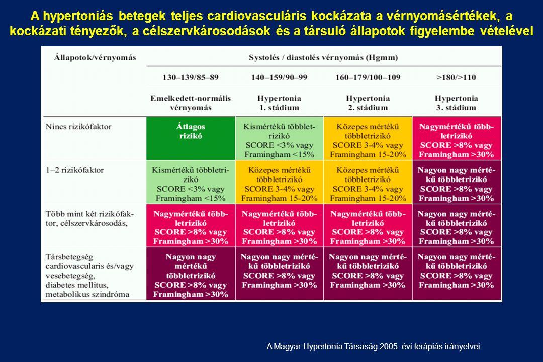 idiopátiás hipertónia hányan élnek magas vérnyomásban