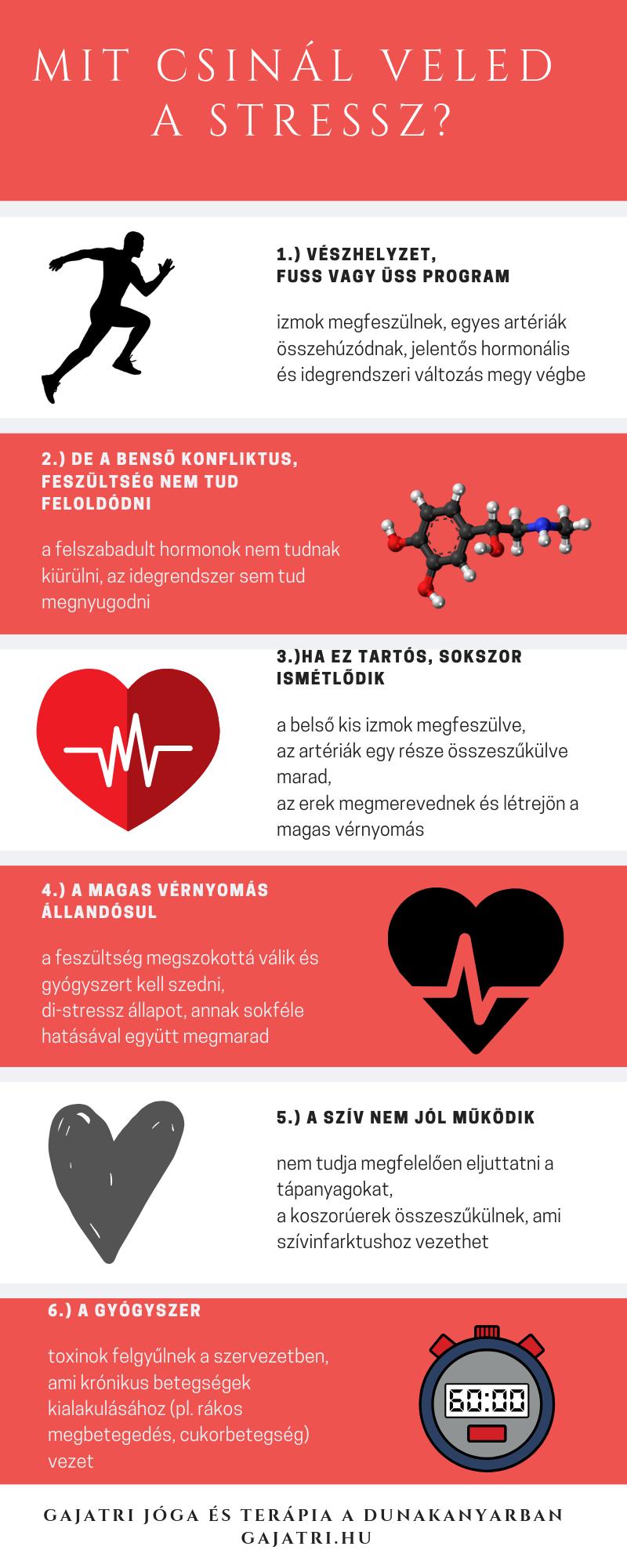 Ayurvédikus a magas vérnyomás ellen hogyan lehet megállapítani, hogy magas vérnyomásban szenved-e