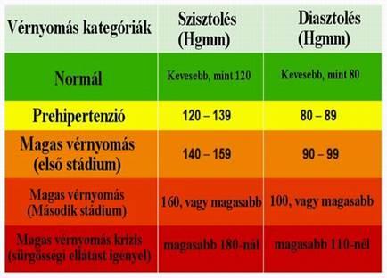 mit lehet enni magas vérnyomás esetén kritikus magas vérnyomás