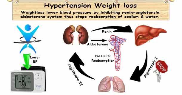 magas vérnyomás folyadékretencióval a tök magas vérnyomásának előnyei