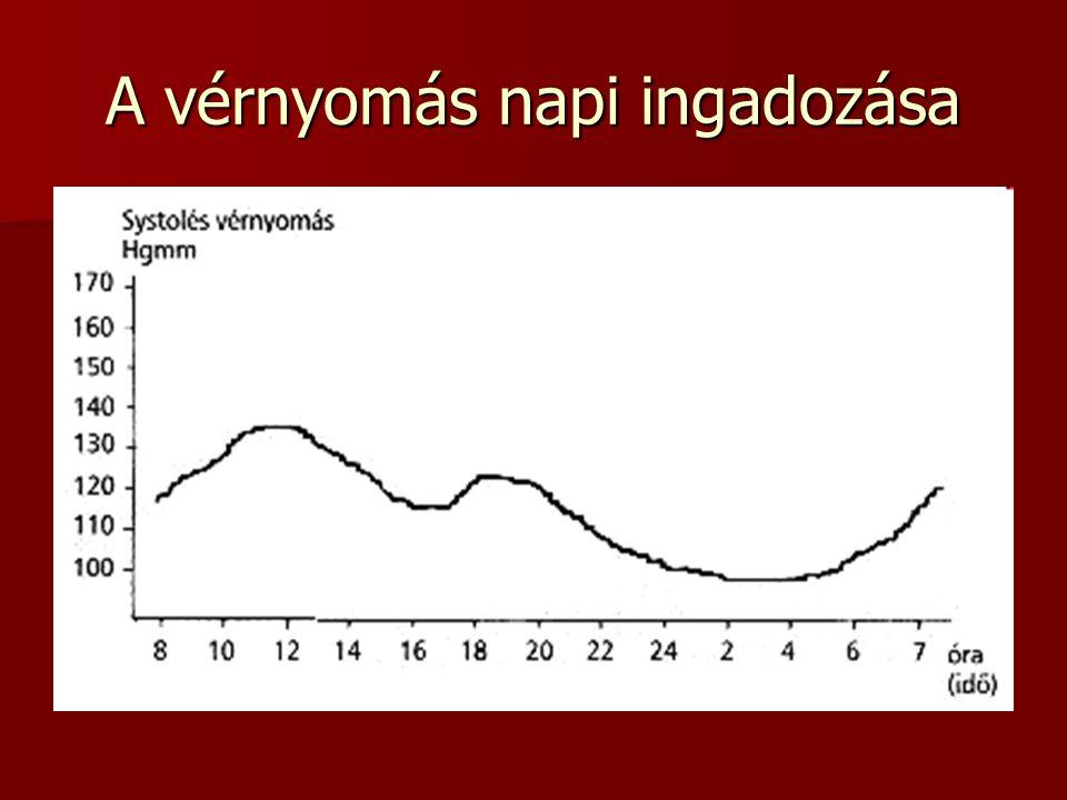 magas vérnyomás diagramok bojtorján a magas vérnyomás kezelésére